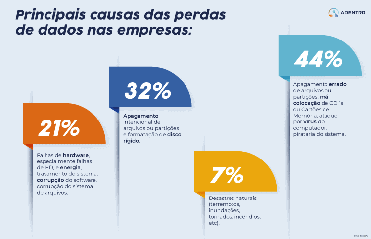 Principais causas das perdas de dados nas empresas: