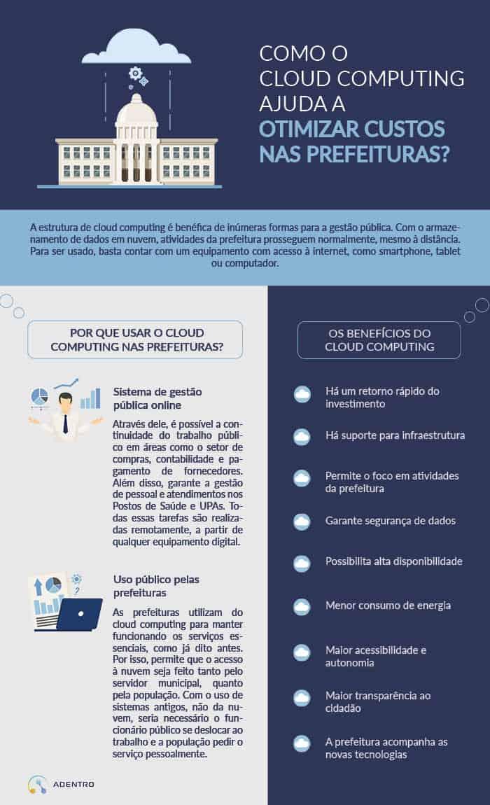 Infográfico cloud computing para prefeituras